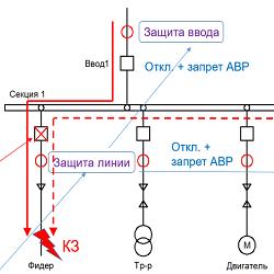Выбор уставок УРОВ в сетях 6(10) кВ