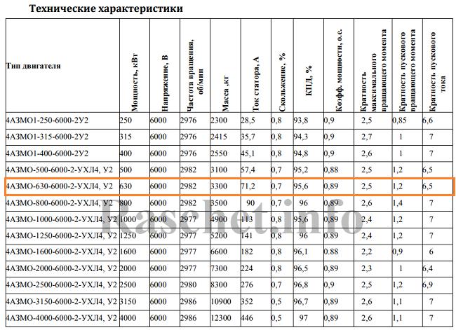 Технические характеристики типа 4АЗМО-630-6000-2-УХЛ4