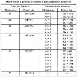Форматы чертежей выполненные в программе AutoCad