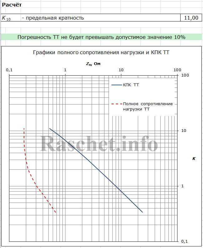 Результат расчета в программе проверки ТТ на 10%-погрешность
