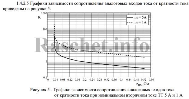 Рисунок 5 - График зависимости сопротивления аналоговых входов тока от кратности тока при номинальном вторичном токе ТТ 5А.