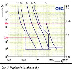 Программа SICHR для расчета токов короткого замыкания на напряжение до 1000 В