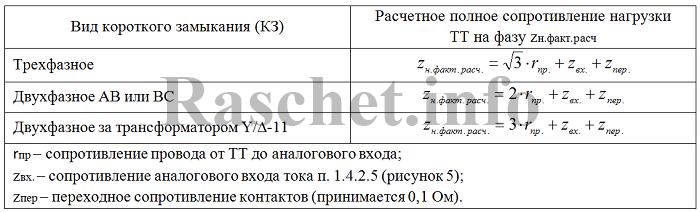 """Таблица 2 - Формулы для определения нагрузки трансформаторов тока для ТТ подключаемых к блоку по схеме """"неполная звезда"""""""