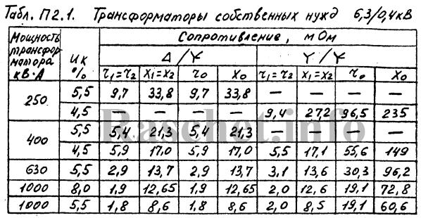Сопротивления трансформаторов собственных нужд 6,3/0,4 кВ