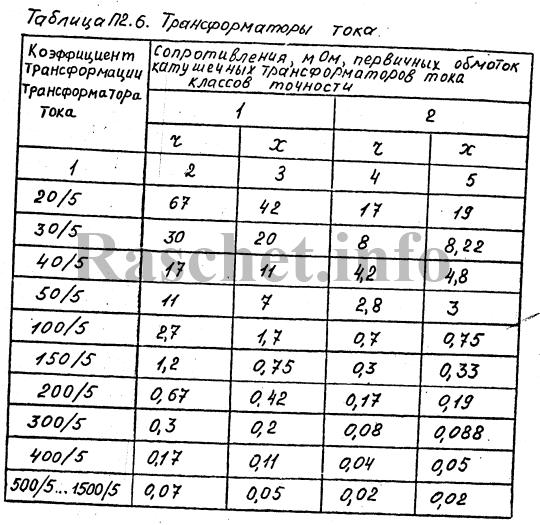 Сопротивления трансформаторов тока класса точности 1 и 2