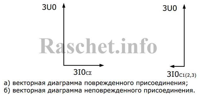 Рис.1 - Векторные диаграммы поврежденного и неповрежденного присоединений в сети с изолированной нейтралью