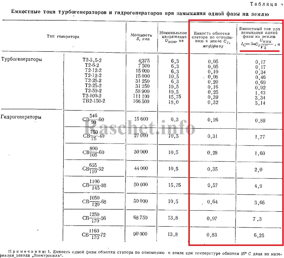 Таблица 3 - Емкостные токи генераторов