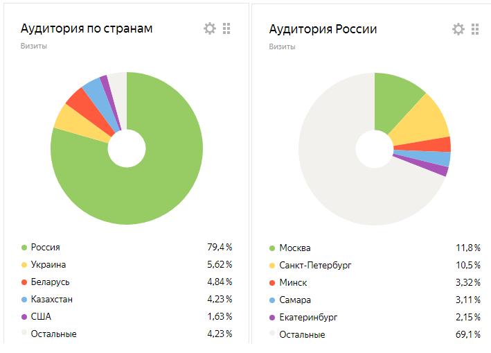 Статистика аудитории сайта по России