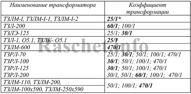 Таблица 1– Коэффициенты трансформации трансформаторов тока нулевой последовательности (ТТНП)