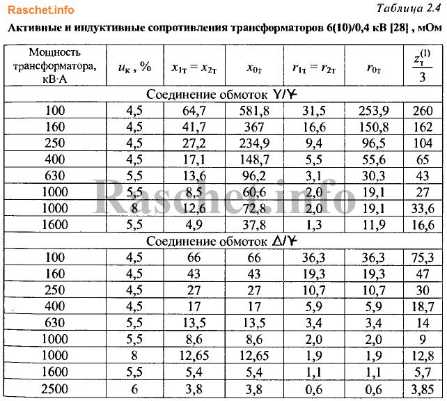 Активные (rт) и индуктивные (хт) сопротивления трансформаторов 6(10)/0,4 кВ