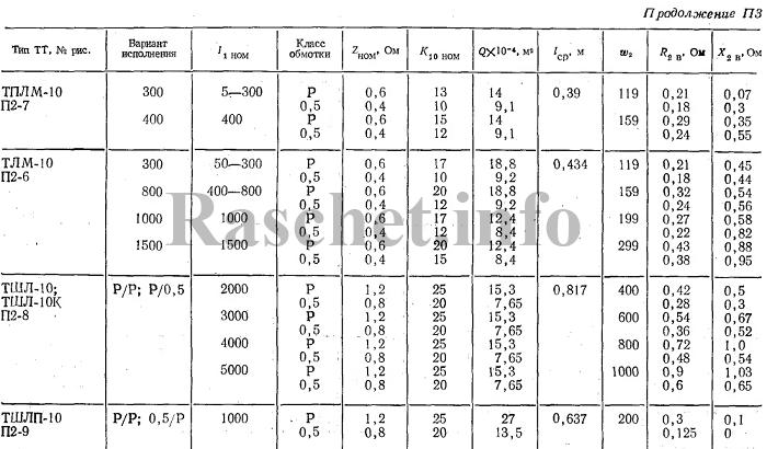 Технические характеристики трансформаторов тока ТПЛМ-10, ТЛМ-10, ТШЛ-10, ТШЛ-10К, ТШЛП-10