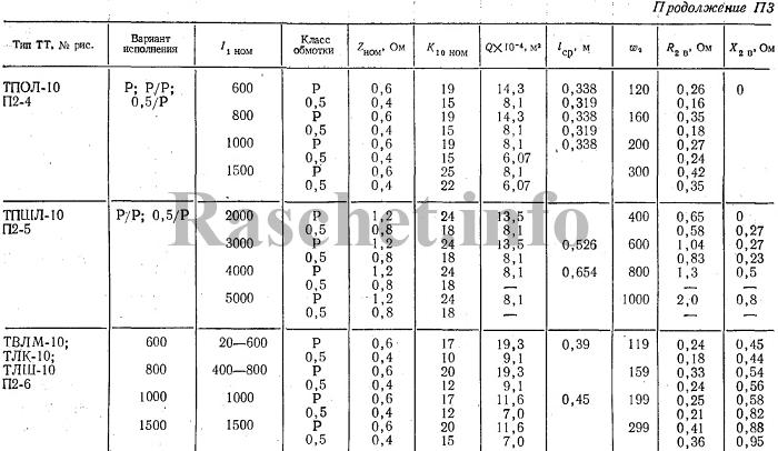 Технические характеристики трансформаторов тока ТПОЛ-10, ТПШЛ-10, ТВЛМ-10, ТЛК-10, ТЛШ-10