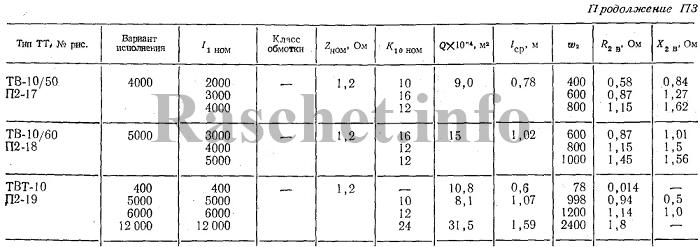 Технические характеристики трансформаторов тока ТВ-10/50, ТВ-10/60, ТВТ-10