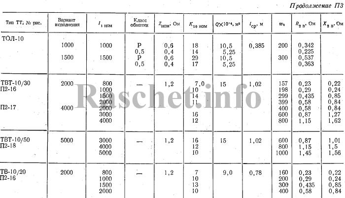 Технические характеристики трансформаторов тока ТВТ-10/30, ТВТ-10/50, ТВ-10/20