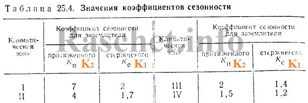 Таблица 25.4 - Значения коэффициентов сезонности
