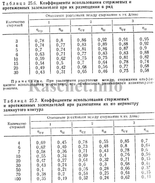 Таблица 25.6, 25.7 - Коэффициенты использования стержневых и протяженных заземлителей