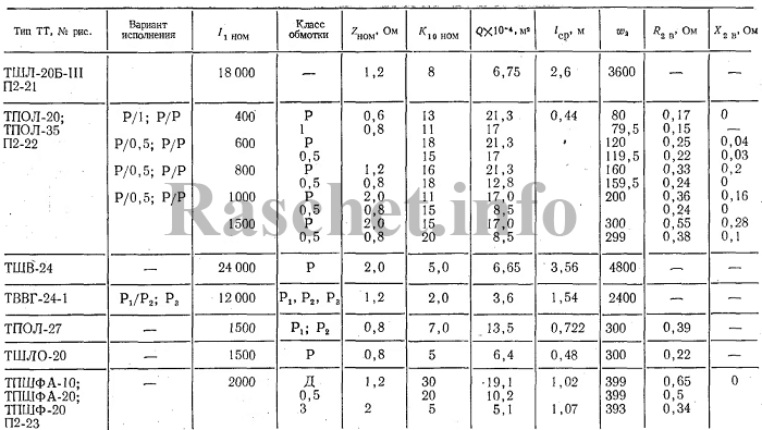 Технические характеристики трансформаторов тока ТШЛ-20Б-III, ТПОЛ-20, ТПОЛ-35, ТШВ-24, ТВВГ-24-I
