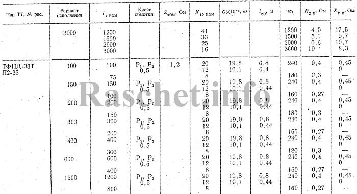 Технические характеристики трансформаторов тока ТФНД-33Т
