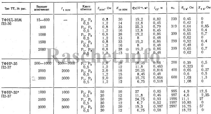 Технические характеристики трансформаторов тока ТФНД-35М, ТФНР-35
