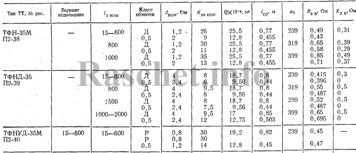 Технические характеристики трансформаторов тока ТФН-35М, ТФНД-35, ТФНУД-35М