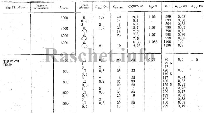 Технические характеристики трансформаторов тока ТПОФ-20