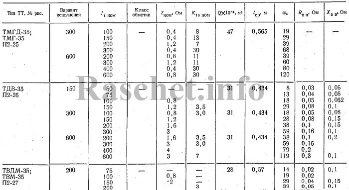 Технические характеристики трансформаторов тока ТМГД-35, ТМГ-35, ТДВ-35, ТВДМ-35,ТВМ-35