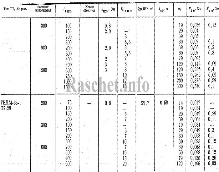 Технические характеристики трансформаторов тока ТВДМ-35-I;