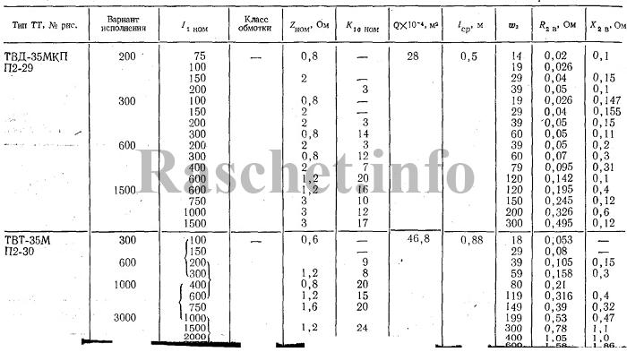Технические характеристики трансформаторов тока ТВД-35МКП, ТВТ-35М