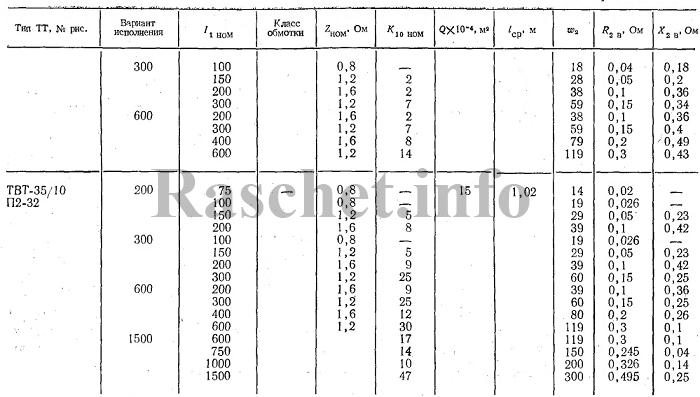 Технические характеристики трансформаторов тока ТВТ-35/10;