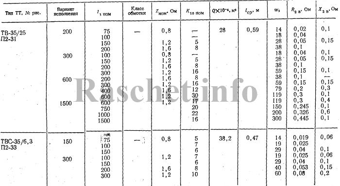 Технические характеристики трансформаторов тока ТВ-35/25, ТВС-35/6,3