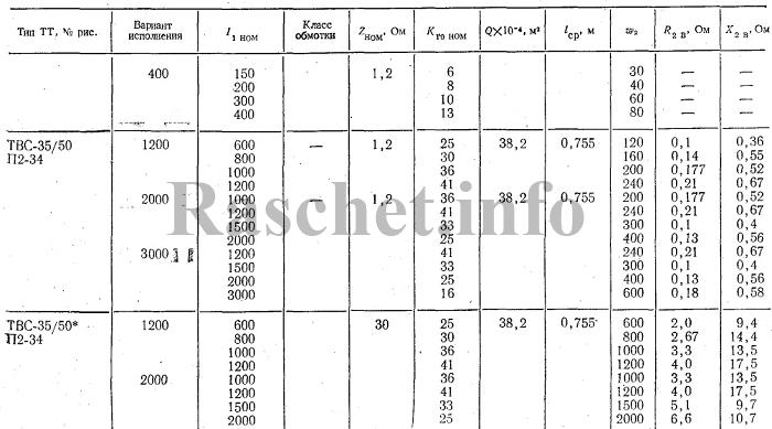 Технические характеристики трансформаторов тока ТВС-35/50
