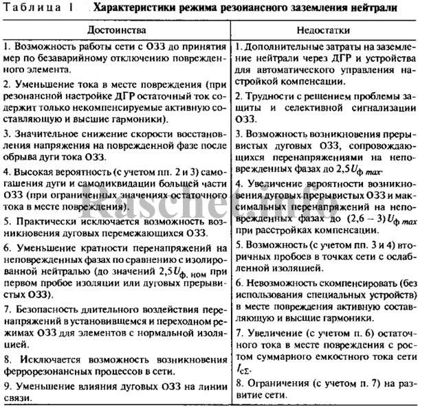 Таблица 1 – Характеристики режима резонансного заземления нейтрали
