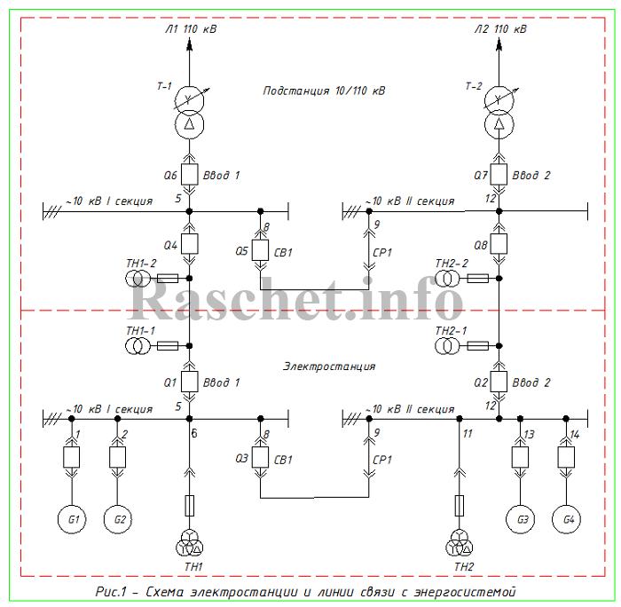 Рис.1 - Cхема электростанции и линии связи с энергосистемой