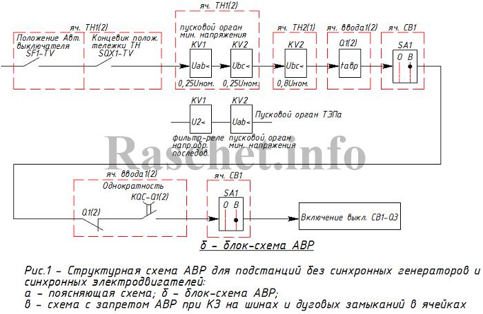 Рис.1б - блок-схема АВР