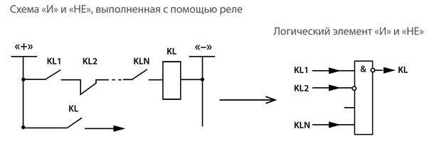 Логические элементы И и НЕ