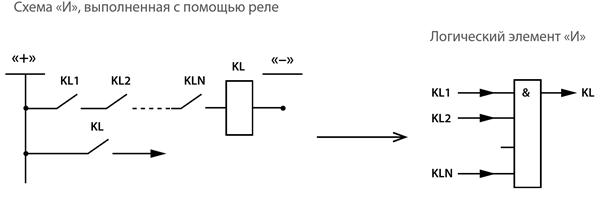 Логический элемент И