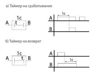 Рис. 7. Диаграмма работы таймеров