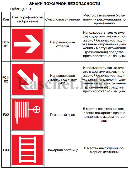 Таблица К.1 - Знаки пожарной безопасности (начало)