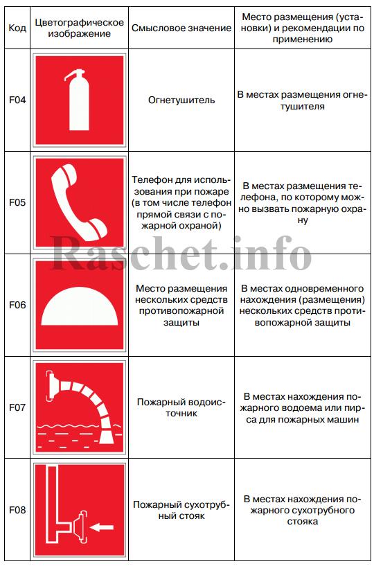 Таблица К.1 - Знаки пожарной безопасности (продолжение)
