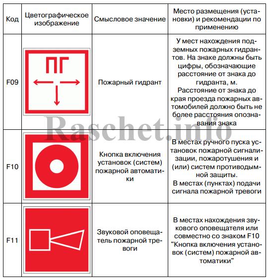 Таблица К.1 - Знаки пожарной безопасности (окончание)