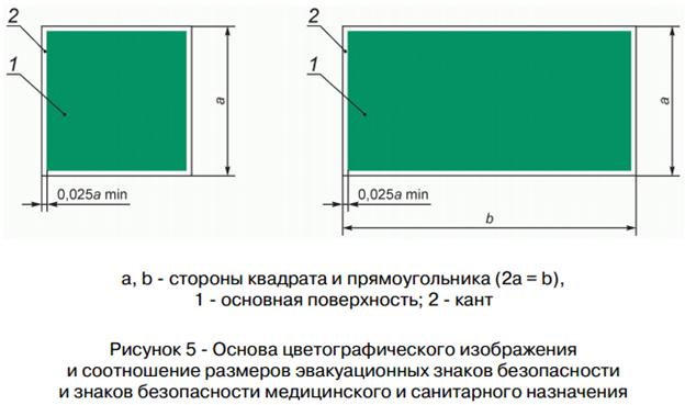 Рис.5 - Соотношение размеров эвакуационных знаков