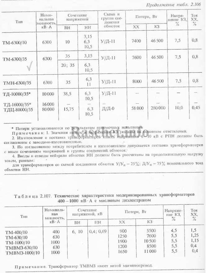 Технические данные трехфазных масляных трансформаторов до 35 кВ