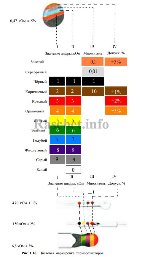 Цветовая маркировка терморезисторов