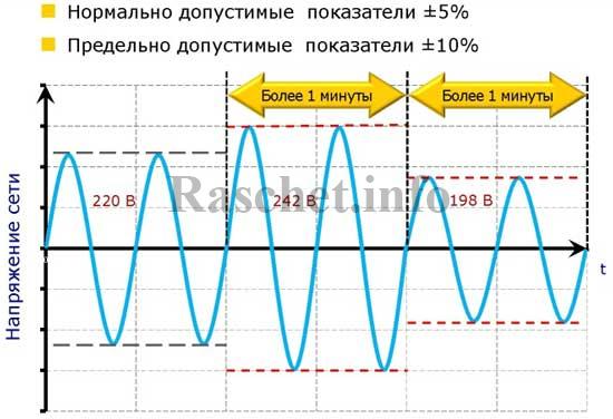 Диапазон допустимых отклонений напряжения в сети 220 В