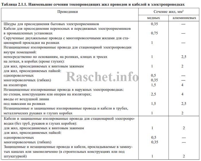 Таблица 2.1.1 - Наименьшие сечения токопроводящих жил проводов и кабелей в электропроводках