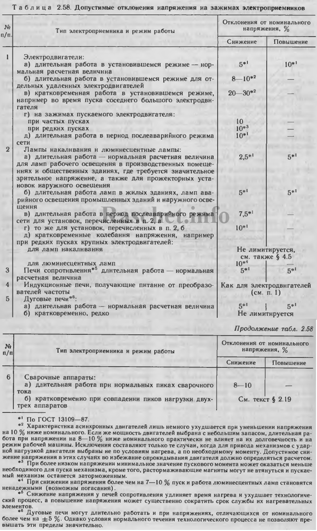 Таблица 2.58 - Допустимые отклонения напряжения на зажимах электроприемников