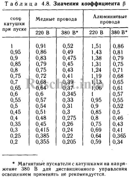 Таблица 4.8 - Значение коэффициента β
