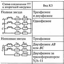 Расчетные формулы вторичной нагрузки ТТ