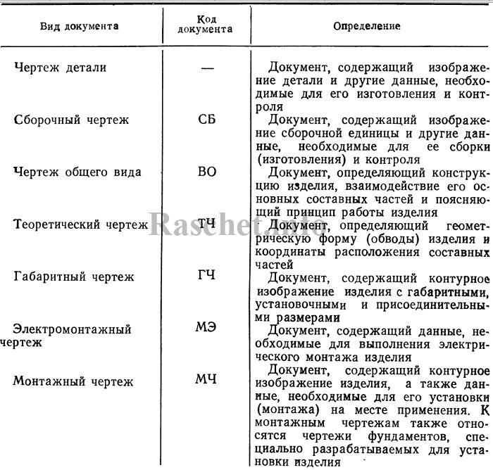 Таблица 1 - Виды конструкторских документов по ГОСТ 2.102-2013 (начало)