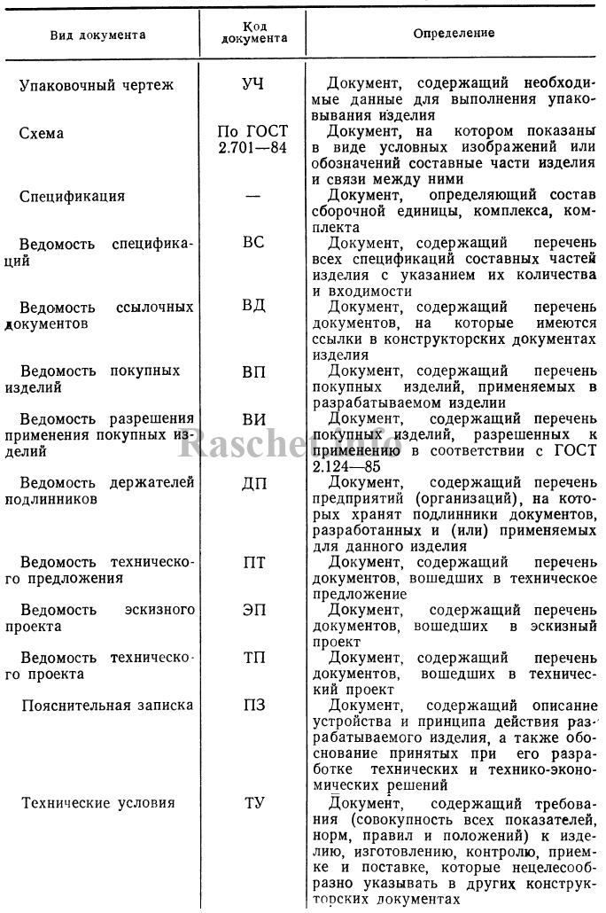 Таблица 1 - Виды конструкторских документов по ГОСТ 2.102-2013 (продолжение)